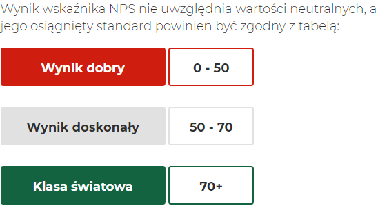 Wynik wskaźnika NPS